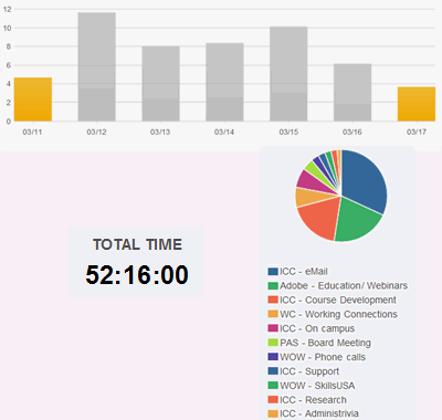 Over 50 hours on various tasks during week of spring break