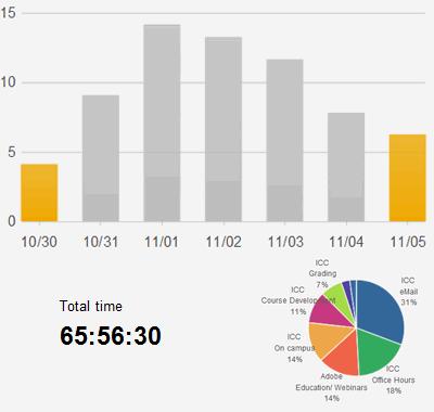 Week of Oct. 30, 2011, spent over 65 hours