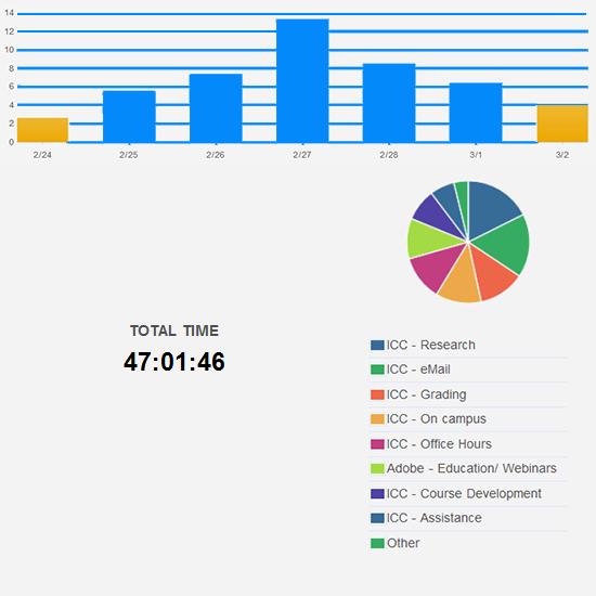 More reasonable hours worked this week.