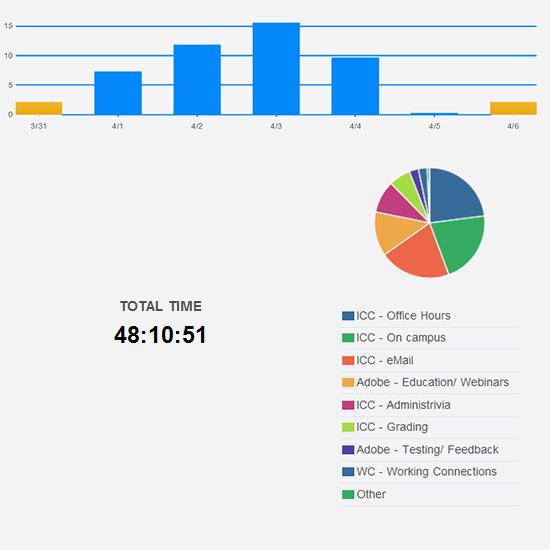 More reasonable number of hours worked this week.
