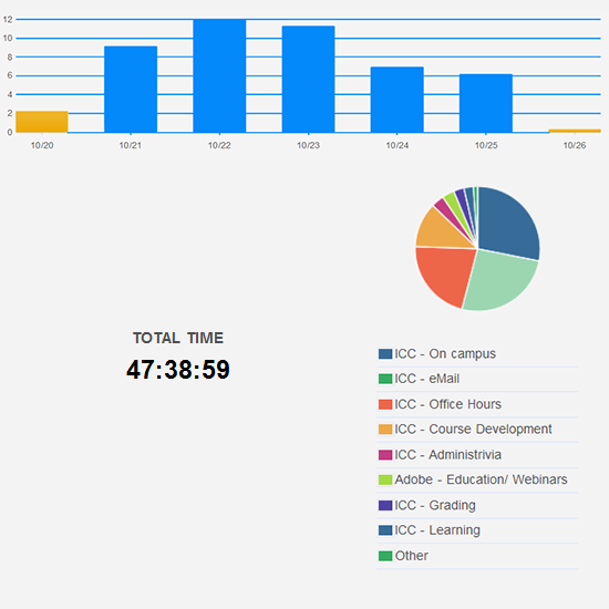 Almost normal number of hours worked this week.